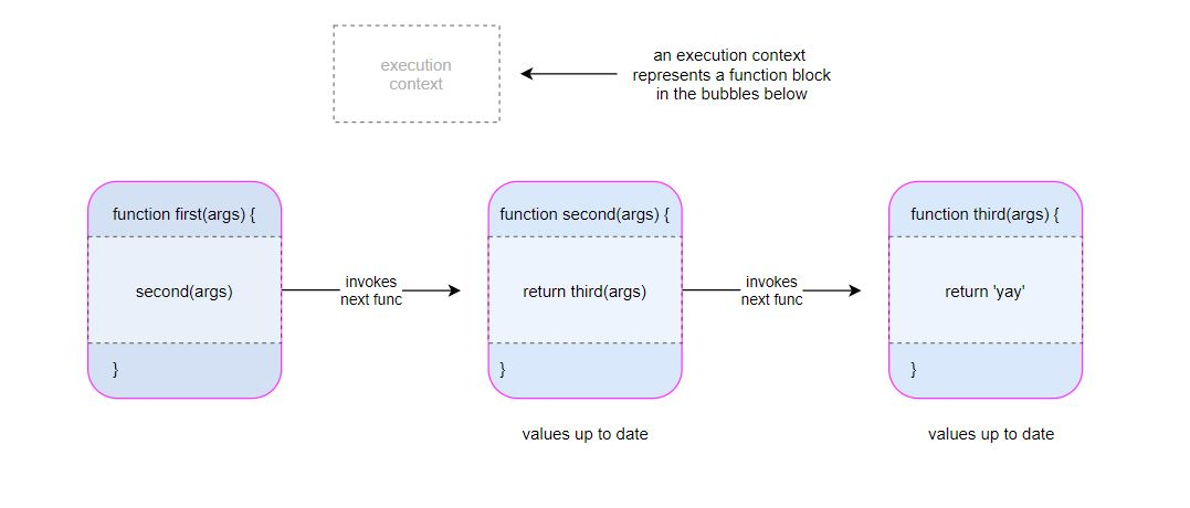 javascript-execution-context-diagram-flow-chart