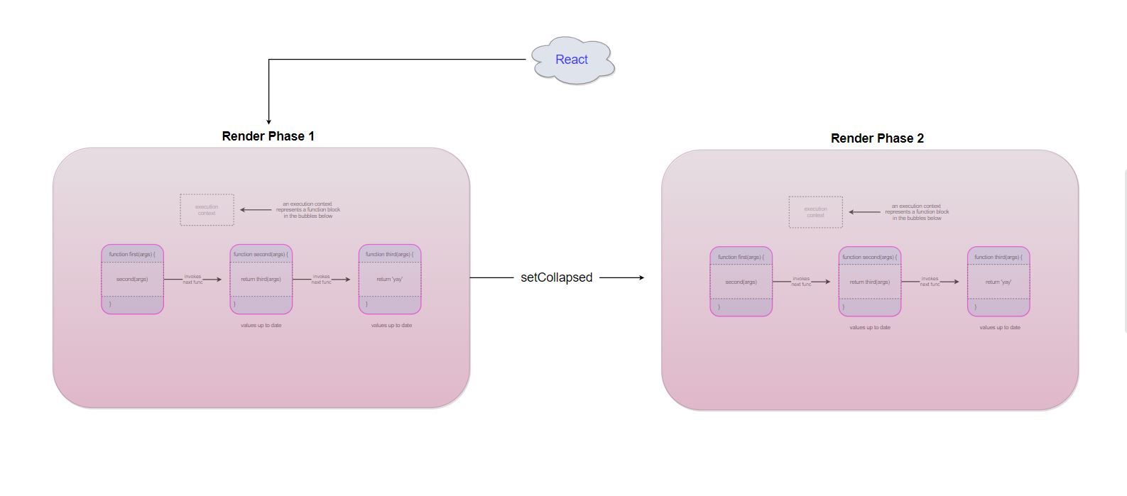 react-render-phase-reconciliation-flow-chart